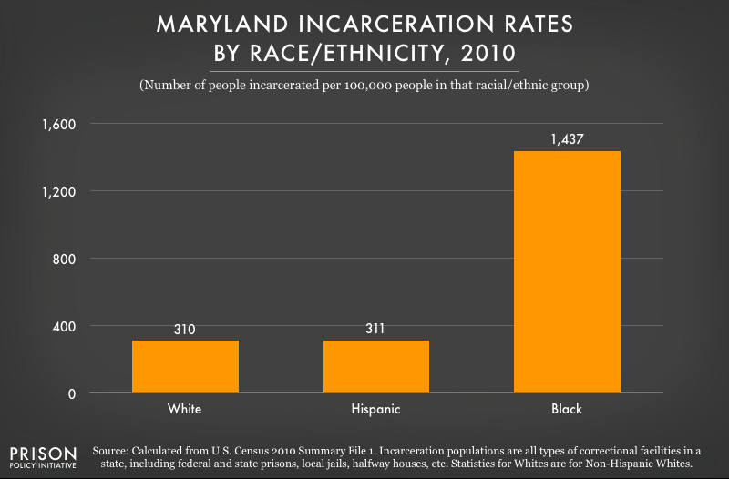 graph showing incarceration rates in Maryland