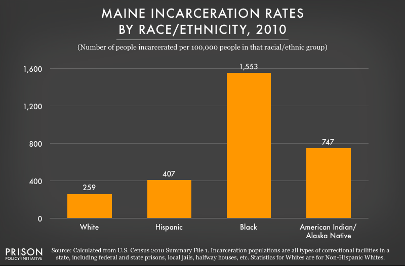 2010 graph showing incarceration rates per 100,000 people of various racial and ethnic groups in Maine