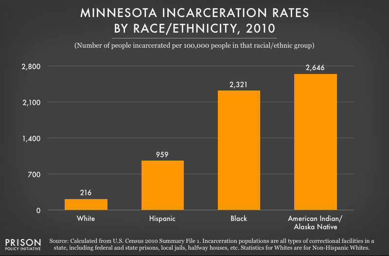 2010 graph showing incarceration rates per 100,000 people of various racial and ethnic groups in Minnesota