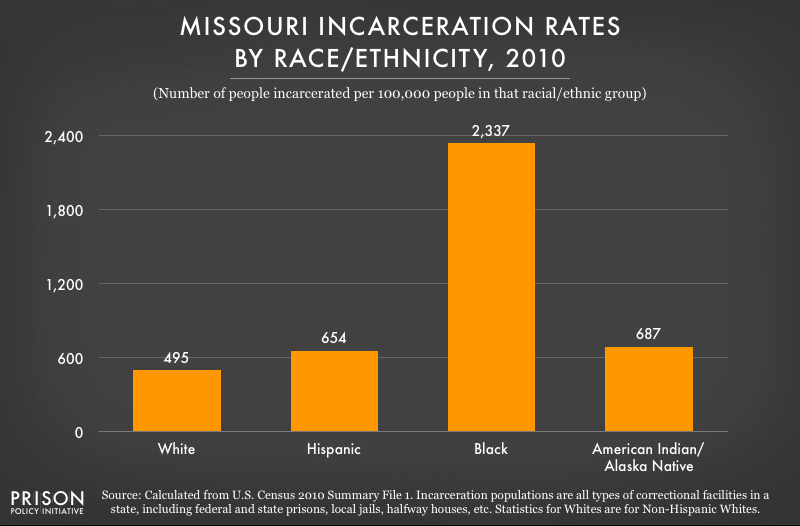 2010 graph showing incarceration rates per 100,000 people of various racial and ethnic groups in Missouri
