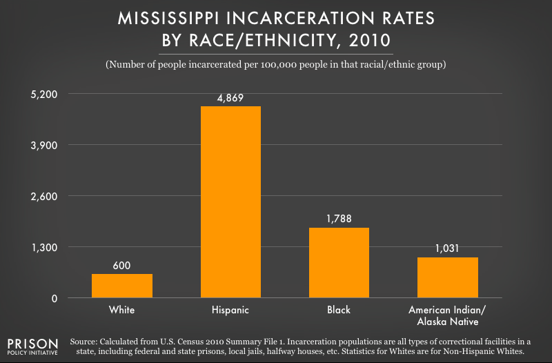 2010 graph showing incarceration rates per 100,000 people of various racial and ethnic groups in Mississippi