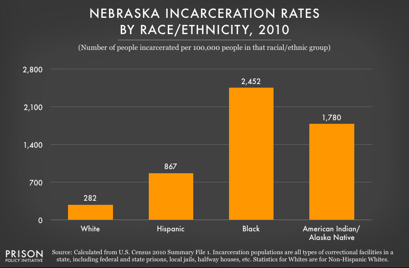 2010 graph showing incarceration rates per 100,000 people of various racial and ethnic groups in Nebraska