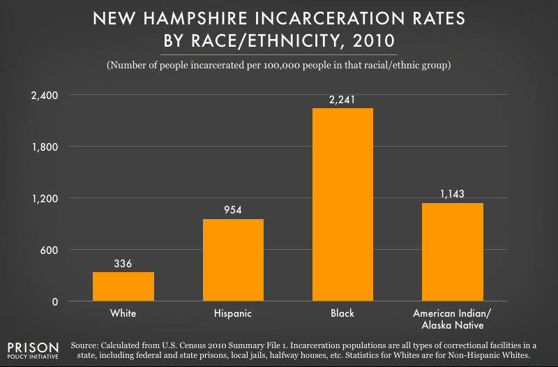 2010 graph showing incarceration rates per 100,000 people of various racial and ethnic groups in New Hampshire