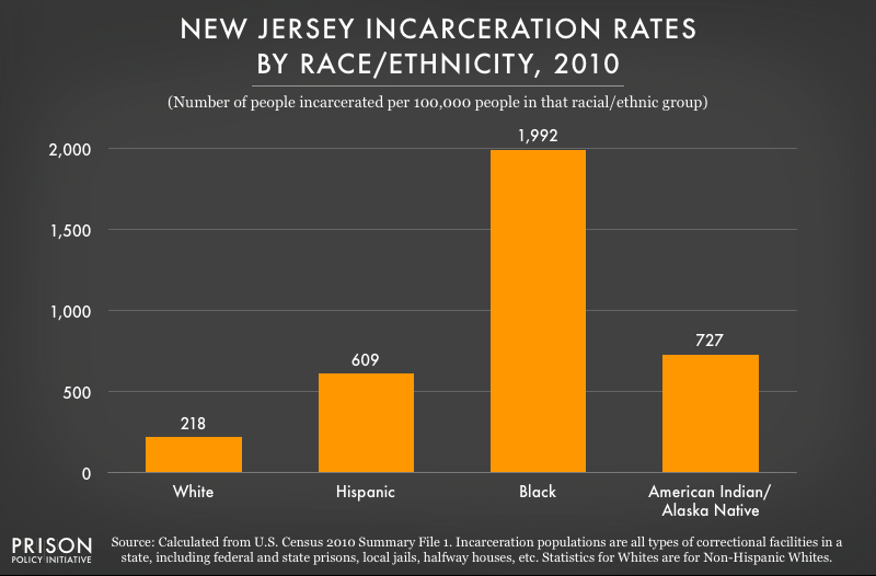 2010 graph showing incarceration rates per 100,000 people of various racial and ethnic groups in New Jersey