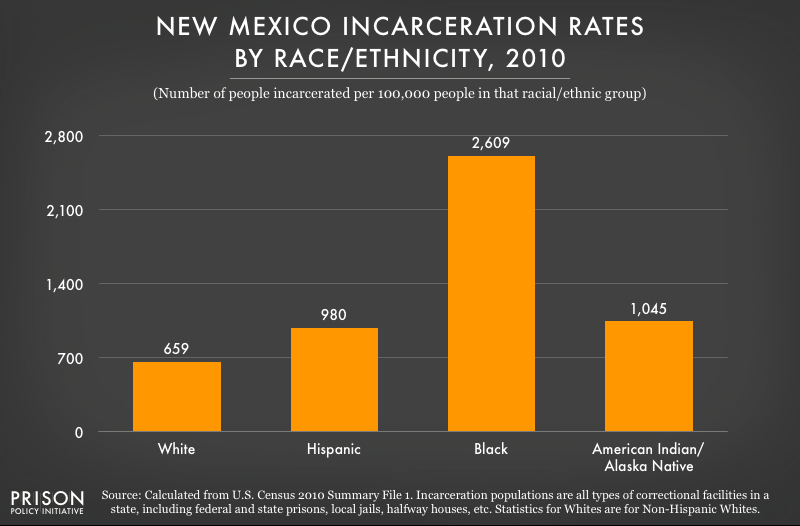 2010 graph showing incarceration rates per 100,000 people of various racial and ethnic groups in New Mexico