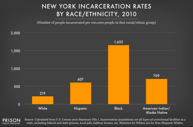 2010 graph showing incarceration rates per 100,000 people of various racial and ethnic groups in New York