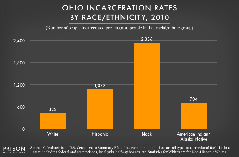 2010 graph showing incarceration rates per 100,000 people of various racial and ethnic groups in Ohio