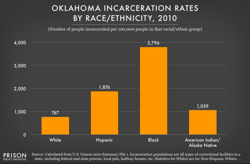 graph showing Incarceration rates in Oklahoma