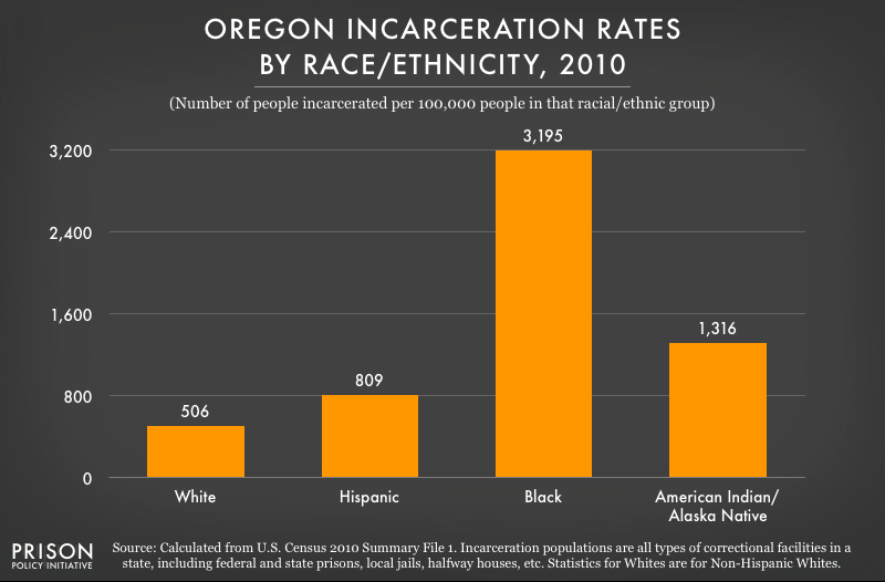 2010 graph showing incarceration rates per 100,000 people of various racial and ethnic groups in Oregon