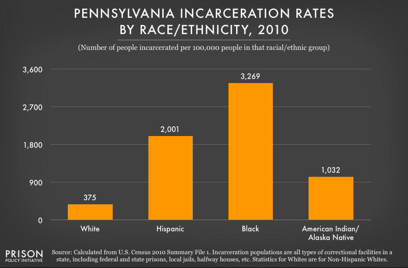 2010 graph showing incarceration rates per 100,000 people of various racial and ethnic groups in Pennsylvania