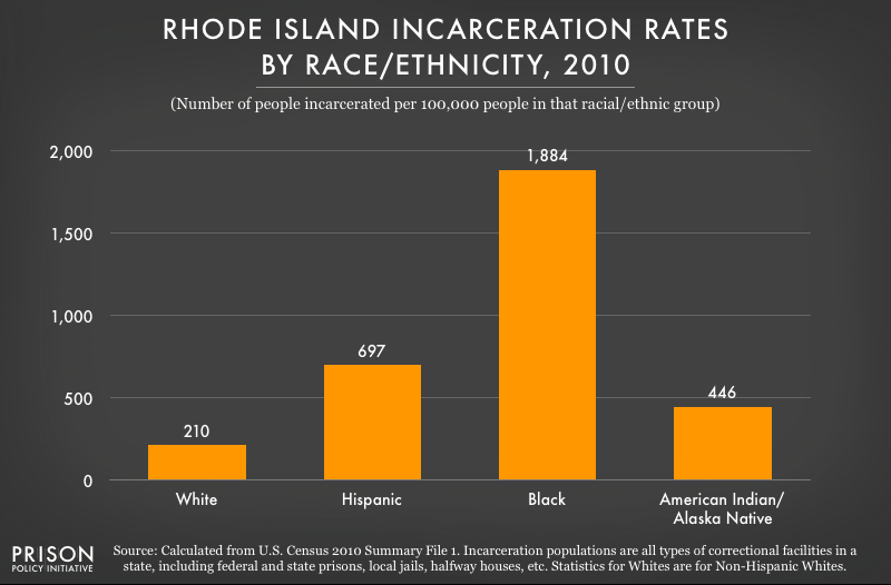 2010 graph showing incarceration rates per 100,000 people of various racial and ethnic groups in Rhode Island