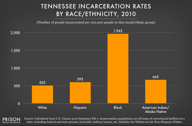2010 graph showing incarceration rates per 100,000 people of various racial and ethnic groups in Tennessee
