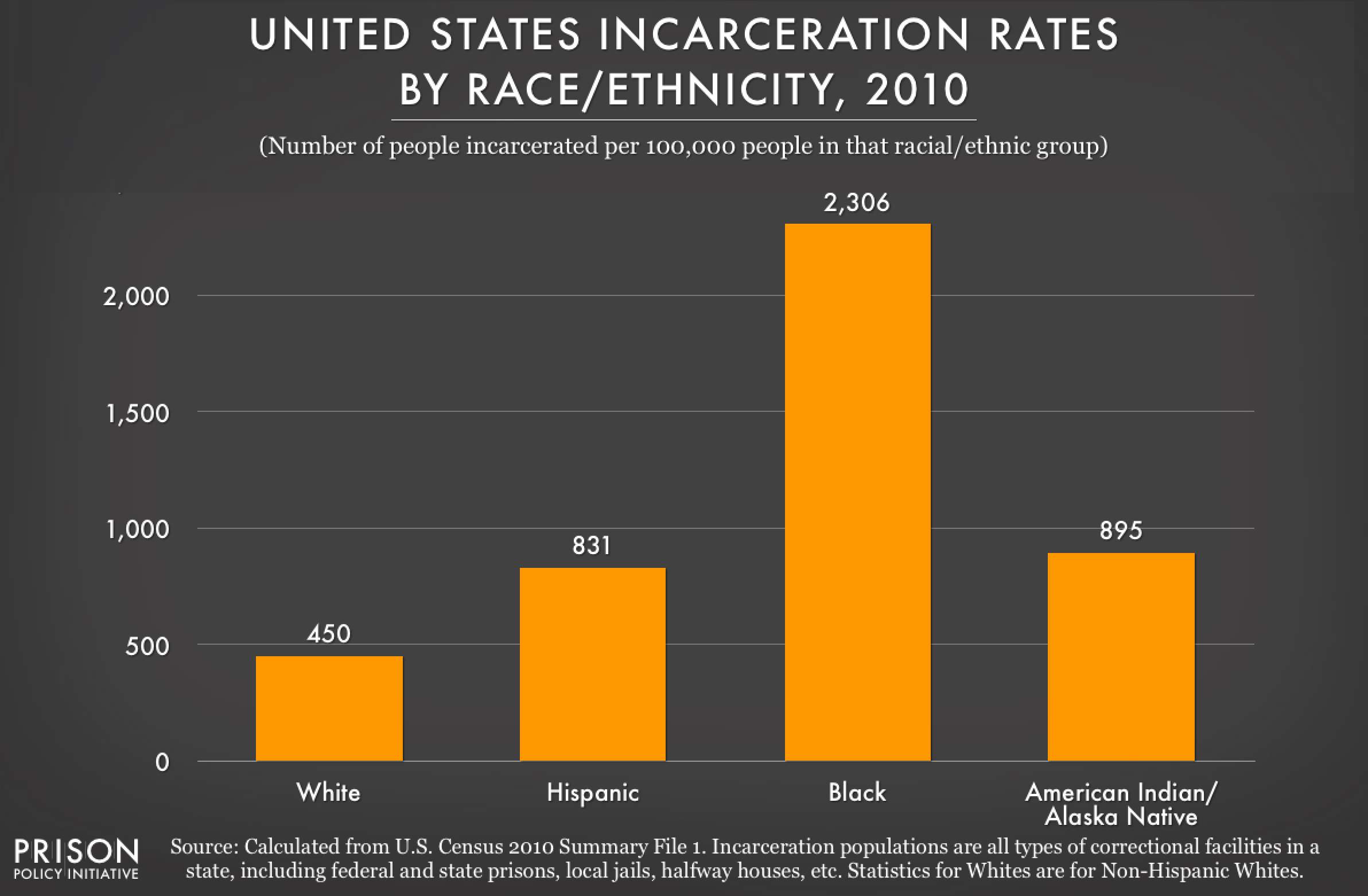 2010 graph showing incarceration rates per 100,000 people of various racial and ethnic groups in the United States