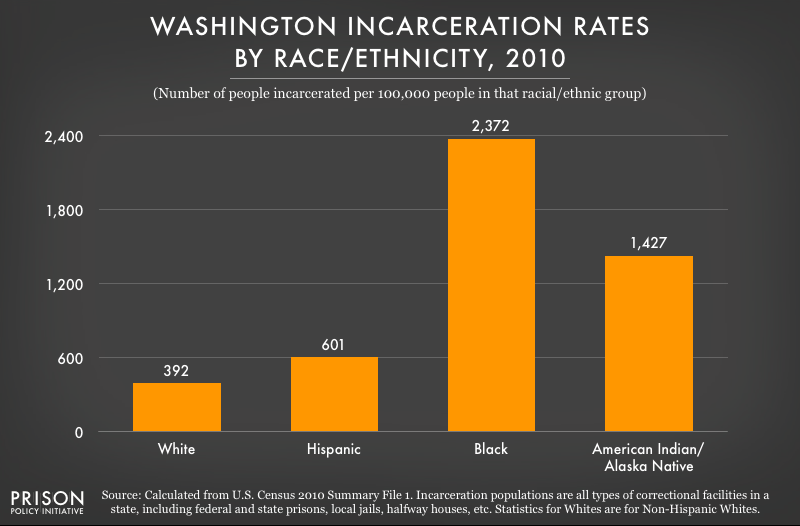 2010 graph showing incarceration rates per 100,000 people of various racial and ethnic groups in Washington
