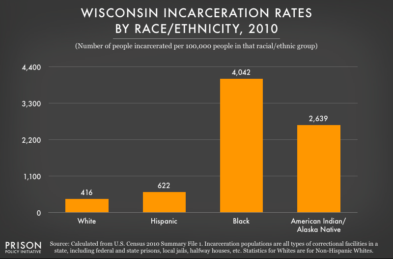 2010 graph showing incarceration rates per 100,000 people of various racial and ethnic groups in Wisconsin