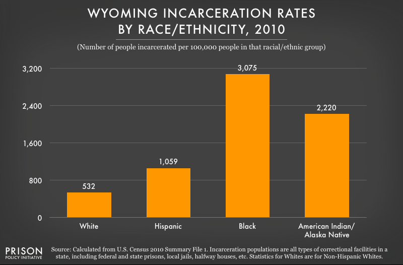 graph showing incarceration rates in Wyoming