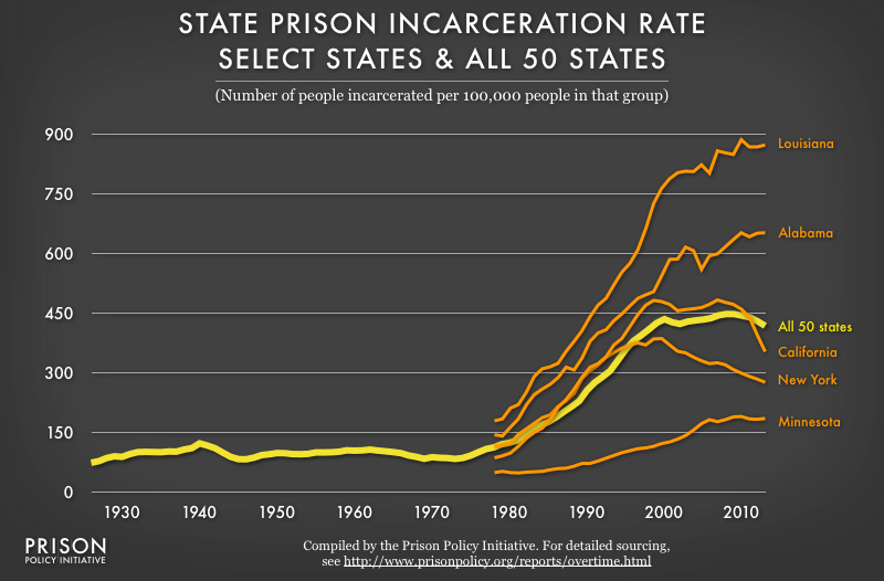 Graph showing the state prison incarceration rate for the United States from 1925 to 2012 and the incarceration rates for 5 select states from 1978-2012. The graph shows that the diversity between the states is almost as dramatic -- and sometimes contrary to -- the larger national trend.