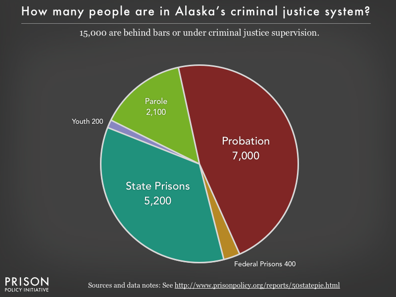 Pie chart showing that 15,000 Alaska residents are in various types of correctional facilities or under criminal justice supervision on probation or parole