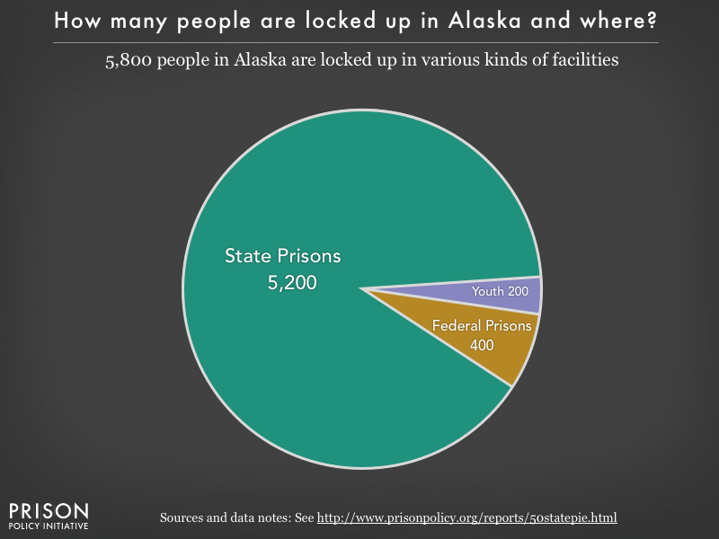Pie chart showing that 5,800 Alaska residents are locked up in federal prisons, state prisons, local jails and other types of facilities