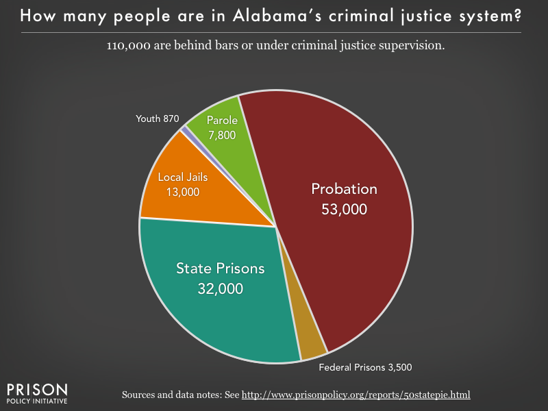Pie chart showing that 104,000 Alabamaresidents are in various types of correctional facilities or under criminal justice supervision on probation or parole