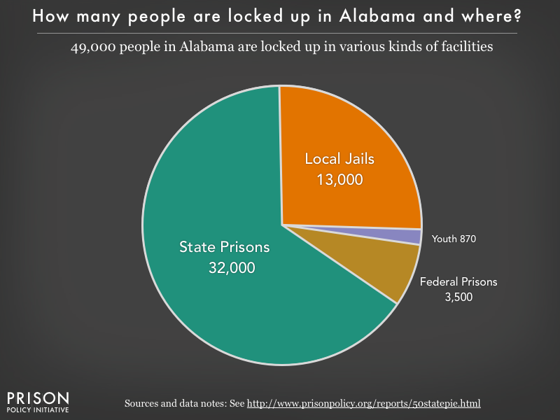 Pie chart showing that 43,000 Alabama residents are locked up in federal prisons, state prisons, local jails and other types of facilities