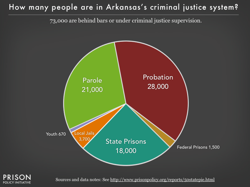 Pie chart showing that 70,000 Arkansas residents are in various types of correctional facilities or under criminal justice supervision on probation or parole