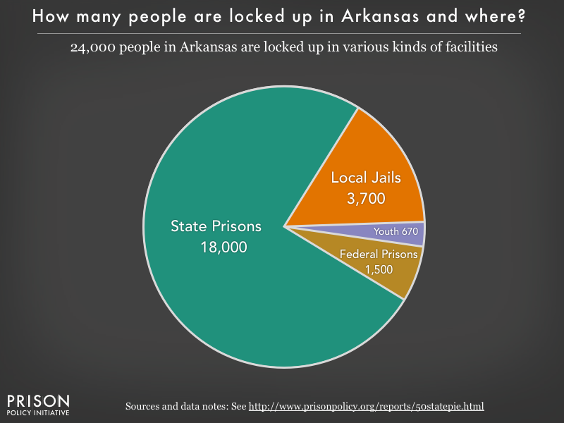 Pie chart showing that 21,000 Arkansas residents are locked up in federal prisons, state prisons, local jails and other types of facilities