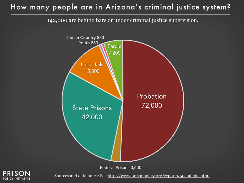 Pie chart showing that 142,000 Arizona residents are in various types of correctional facilities or under criminal justice supervision on probation or parole