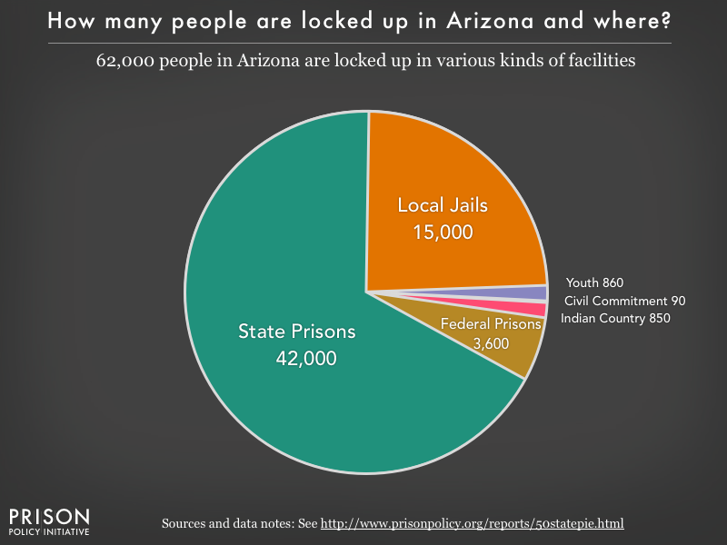 Arizona Incarceration Pie Chart 2016 Prison Policy Initiative