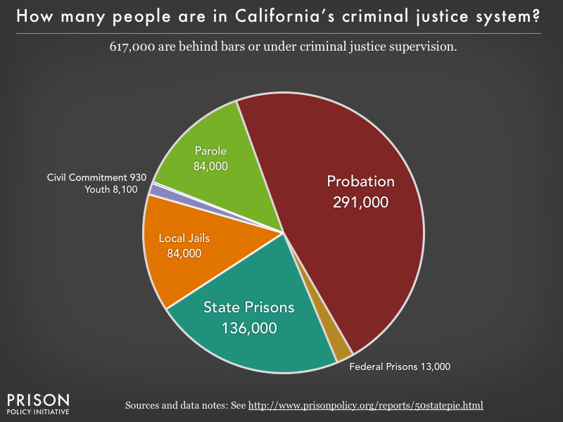 Pie chart showing that 628,000 California residents are in various types of correctional facilities or under criminal justice supervision on probation or parole