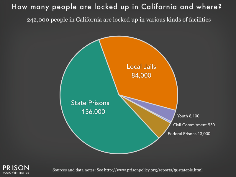 Pie chart showing that 253,000 California residents are locked up in federal prisons, state prisons, local jails and other types of facilities