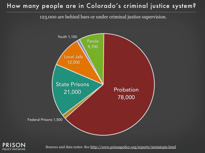 Pie chart showing that 123,000 Colorado residents are in various types of correctional facilities or under criminal justice supervision on probation or parole