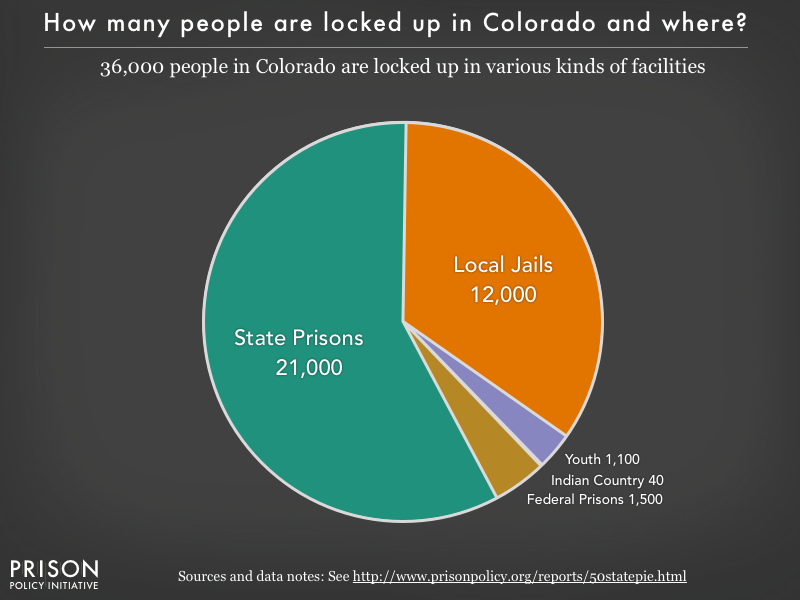 Pie chart showing that 36,000 Colorado residents are locked up in federal prisons, state prisons, local jails and other types of facilities