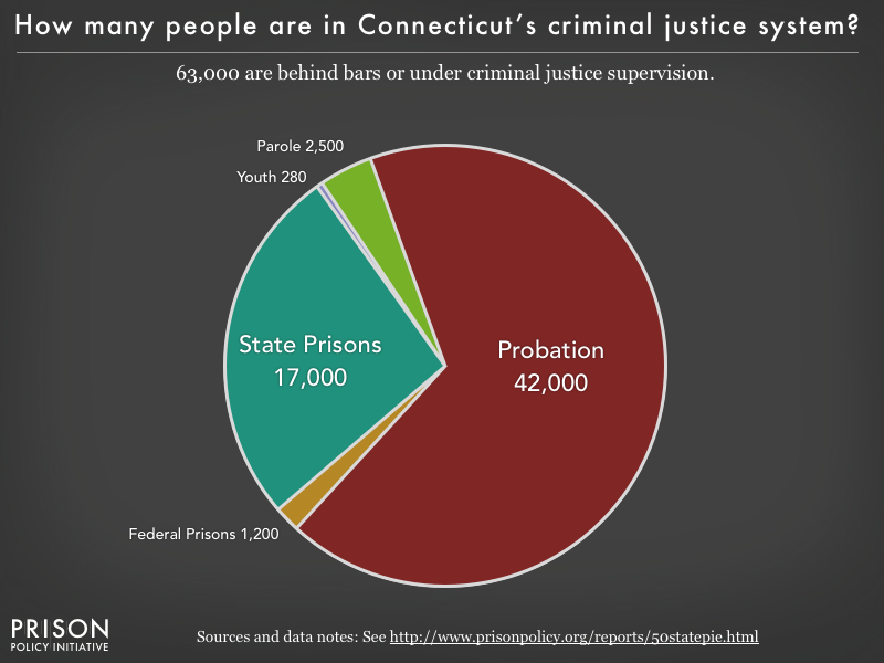 Pie chart showing that 63,000 Connecticut residents are in various types of correctional facilities or under criminal justice supervision on probation or parole