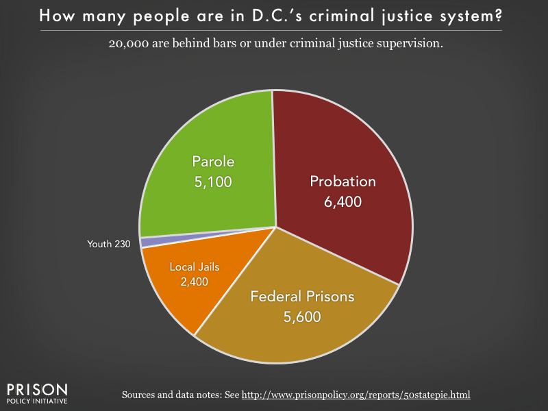 Pie chart showing that 20,000 of the District of Columbia residents are in various types of correctional facilities or under criminal justice supervision on probation or parole