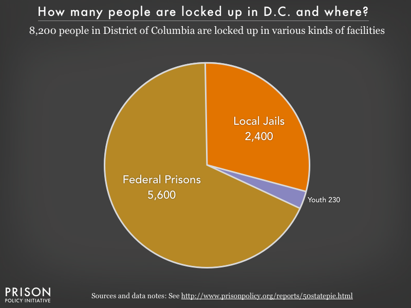 Pie chart showing that 8,200 of the District of Columbia residents are locked up in federal prisons, local jails and youth facilities