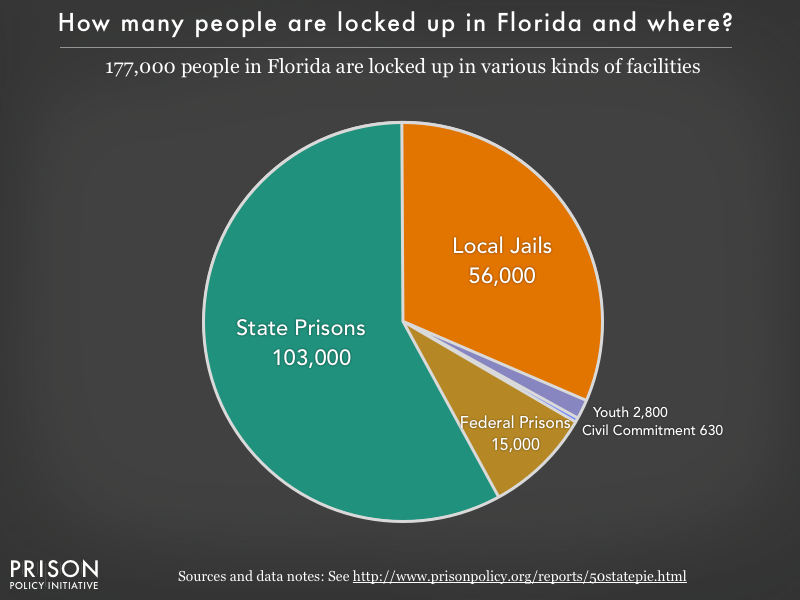 Pie chart showing that 177,000 Florida residents are locked up in federal prisons, state prisons, local jails and other types of facilities