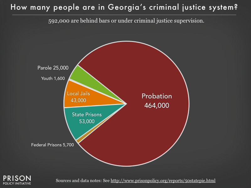 Pie chart showing that 592,000 Georgia residents are in various types of correctional facilities or under criminal justice supervision on probation or parole