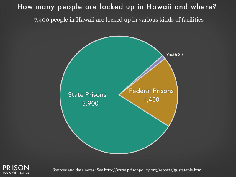 Pie chart showing that 7,400 Hawaii residents are locked up in federal prisons, state prisons, local jails and other types of facilities