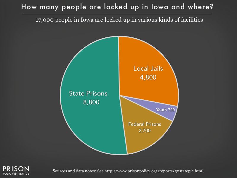 Pie chart showing that 17,000 Iowa residents are locked up in federal prisons, state prisons, local jails and other types of facilities