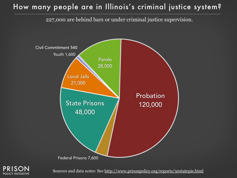 Pie chart showing that 227,000 Illinois residents are in various types of correctional facilities or under criminal justice supervision on probation or parole