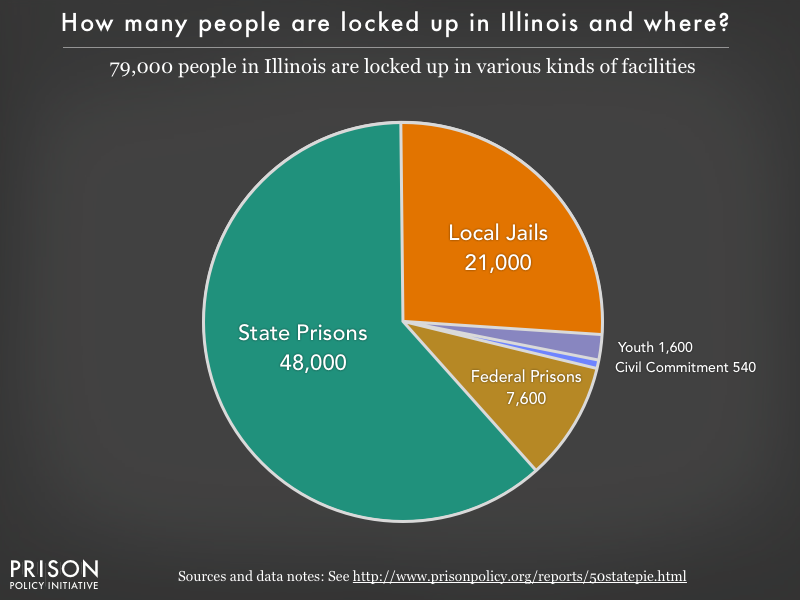 Pie chart showing that 79,000 Illinois residents are locked up in federal prisons, state prisons, local jails and other types of facilities
