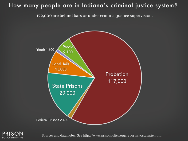 Pie chart showing that 167,000 Indiana residents are in various types of correctional facilities or under criminal justice supervision on probation or parole