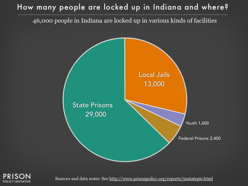 Pie chart showing that 46,000 Indiana residents are locked up in federal prisons, state prisons, local jails and other types of facilities