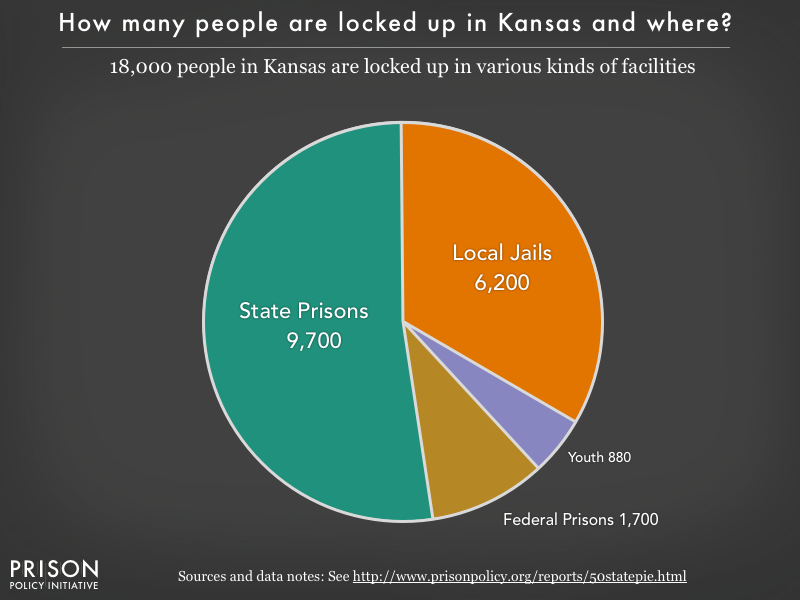 Pie chart showing that 18,000 Kansas residents are locked up in federal prisons, state prisons, local jails and other types of facilities