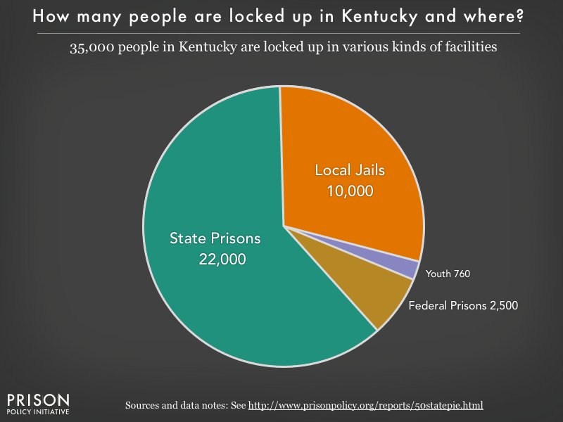 Pie chart showing that 35,000 Kentucky residents are locked up in federal prisons, state prisons, local jails and other types of facilities