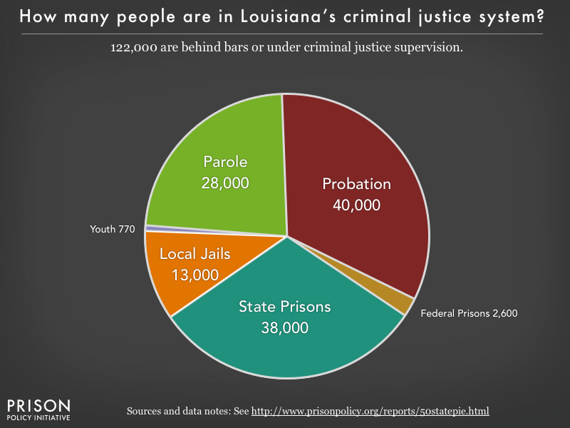 Pie chart showing that 113,000 Louisiana residents are in various types of correctional facilities or under criminal justice supervision on probation or parole