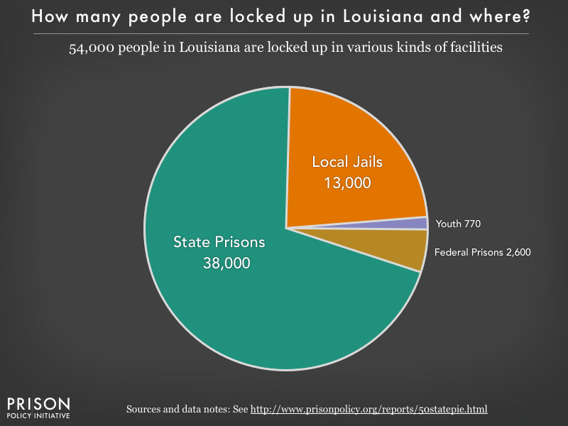Pie chart showing that 54,000 Louisiana residents are locked up in federal prisons, state prisons, local jails and other types of facilities