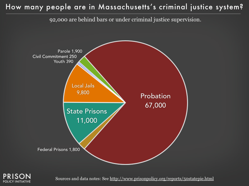 Pie chart showing that 92,000 Massachusetts residents are in various types of correctional facilities or under criminal justice supervision on probation or parole