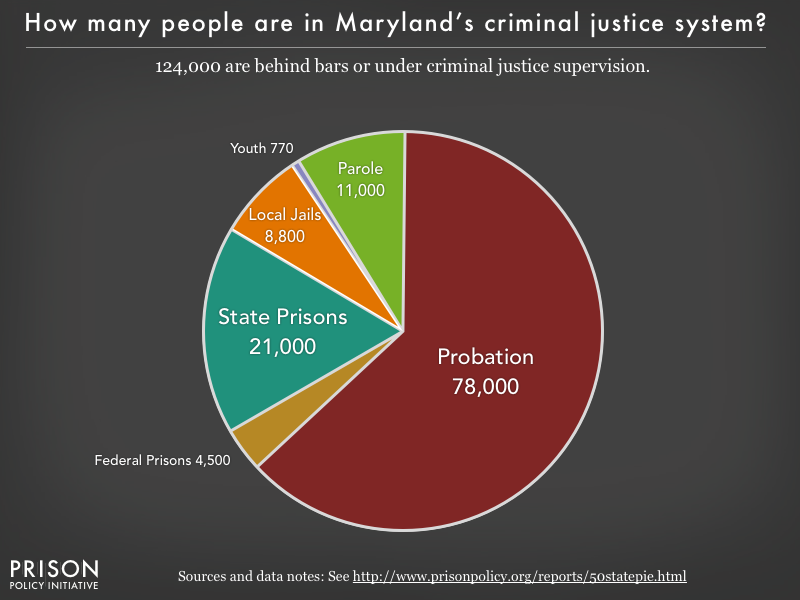 Pie chart showing that 124,000 Maryland residents are in various types of correctional facilities or under criminal justice supervision on probation or parole